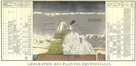 Geography of Equitorial Plants, Humboldt and Bonpland